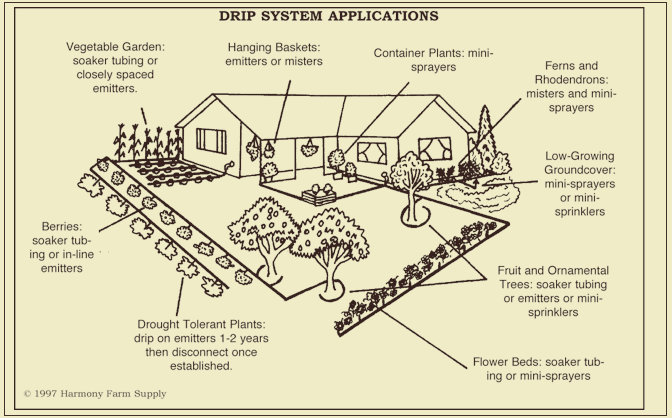 Drip Irrigation Design Efficient Use of a Valuable Resource