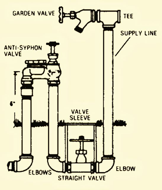 sprinkling system manifold diagram  sprinkling  free